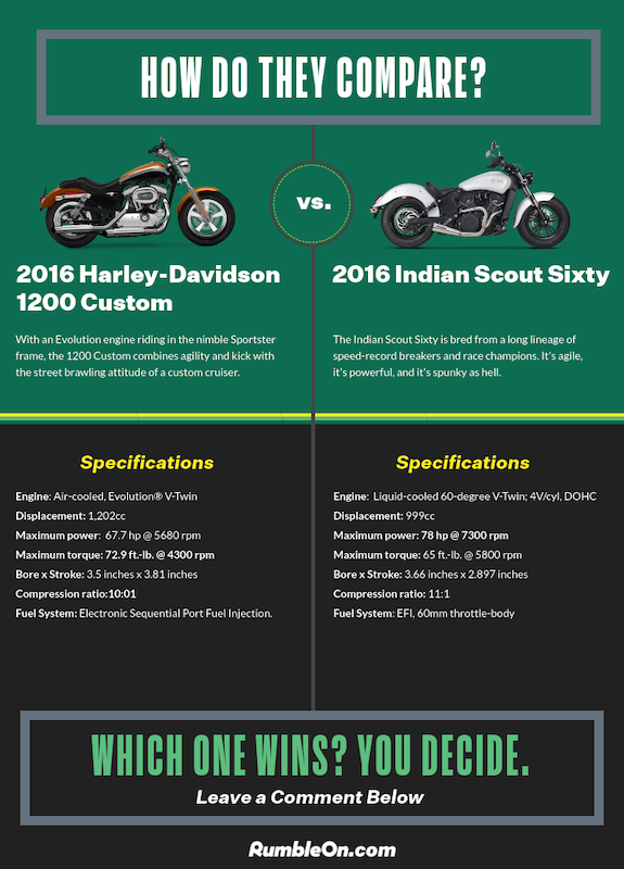 -Harley-1200-Custom-vs.-Indian-Scout-Sixty