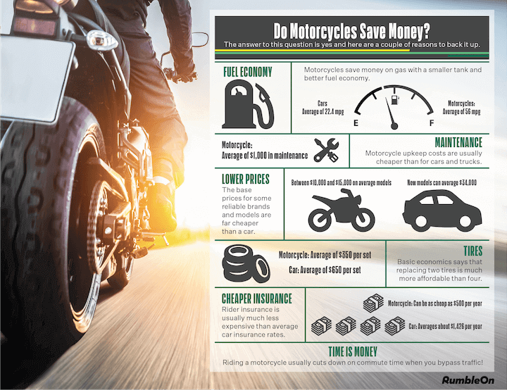 Do motorcycles save you money? Yes, they do!