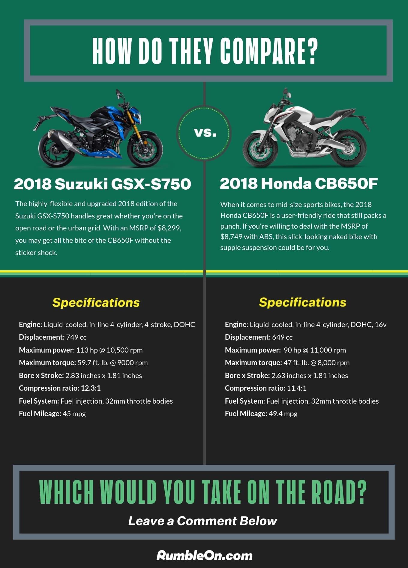 Honda CB650F vs. Suzuki GSX S750