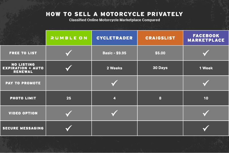 How To Sell A Motorcycle Privately Table