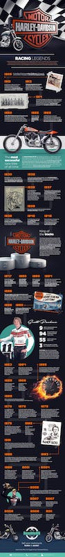The history of Harley Davidson motorcycles.